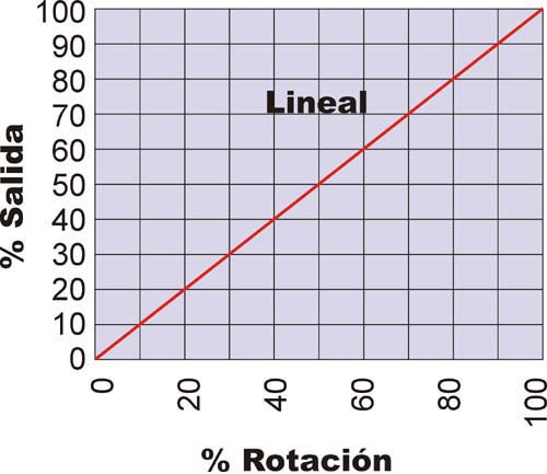 graficas lineales